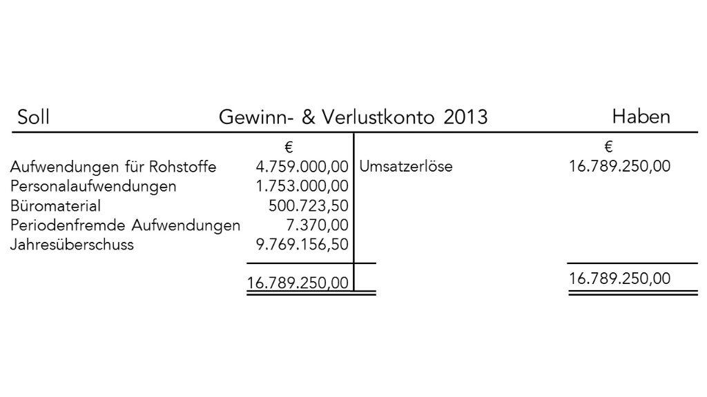 Prüfungsaufgabe: Gewinn- und Verlustrechnung • Prozubi.de